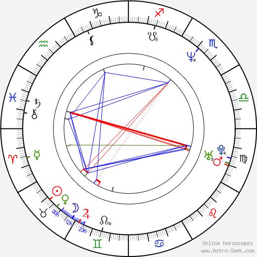Ari Lehman astro natal birth chart, Ari Lehman horoscope, astrology