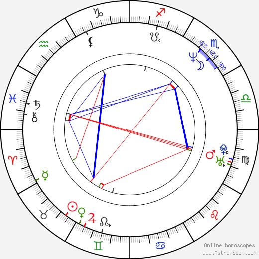 Blanca Oteyza birth chart, Blanca Oteyza astro natal horoscope, astrology