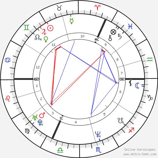 Були Ланнерс Bouli Lanners день рождения гороскоп, Bouli Lanners Натальная карта онлайн