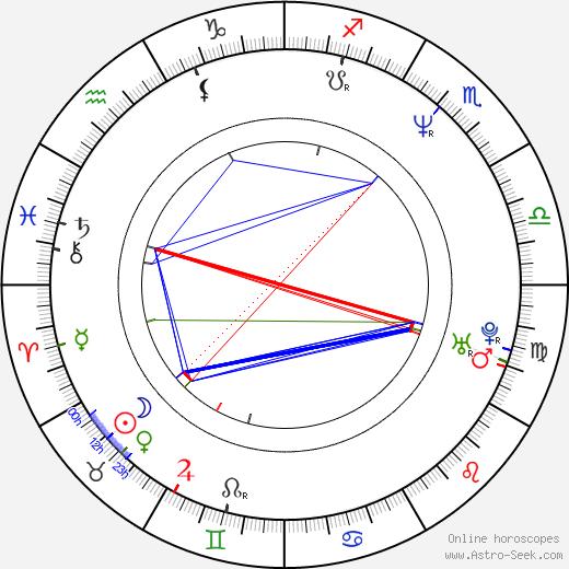 Bourlem Guerdjou tema natale, oroscopo, Bourlem Guerdjou oroscopi gratuiti, astrologia