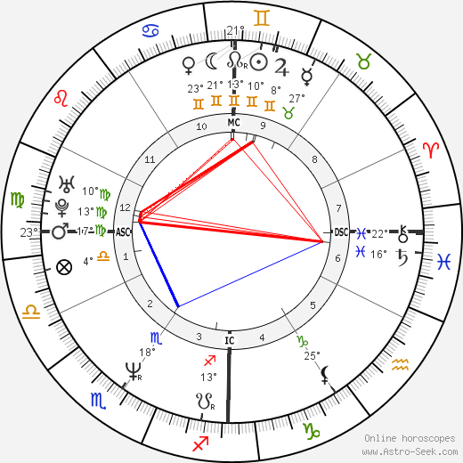 Brooke Shields birth chart, biography, wikipedia 2018, 2019