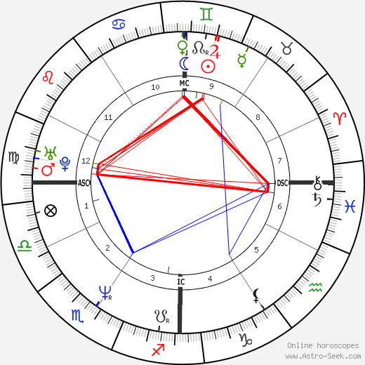 Brooke Shields Birth Chart Horoscope Date Of Birth Astro