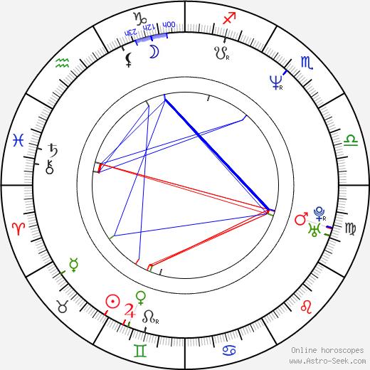 Christopher Fosh birth chart, Christopher Fosh astro natal horoscope, astrology