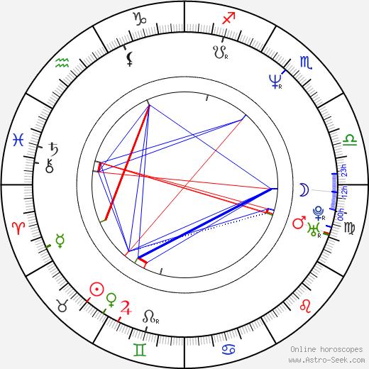 Dante Lam astro natal birth chart, Dante Lam horoscope, astrology