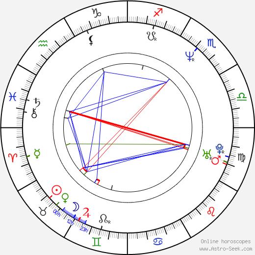 Eric DelaBarre astro natal birth chart, Eric DelaBarre horoscope, astrology