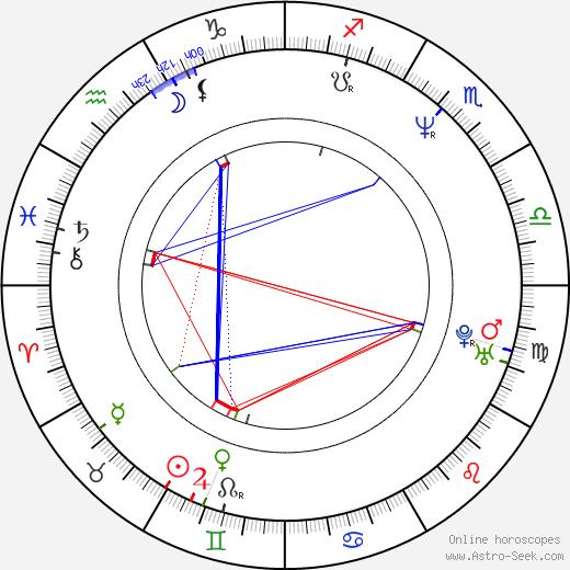 Eric Norris birth chart, Eric Norris astro natal horoscope, astrology