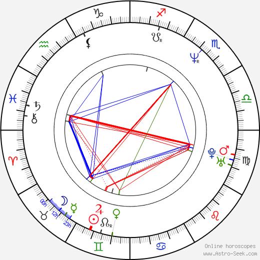 Forbes KB день рождения гороскоп, Forbes KB Натальная карта онлайн