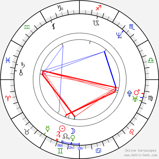 Frost birth chart, Frost astro natal horoscope, astrology