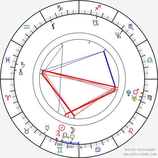 Иней Frost день рождения гороскоп, Frost Натальная карта онлайн