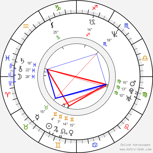George Hickenlooper birth chart, biography, wikipedia 2019, 2020