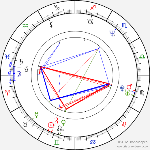 George Hickenlooper astro natal birth chart, George Hickenlooper horoscope, astrology