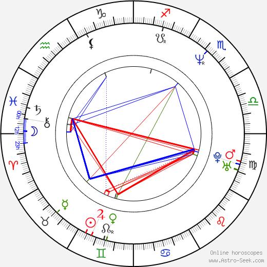 George Hickenlooper tema natale, oroscopo, George Hickenlooper oroscopi gratuiti, astrologia