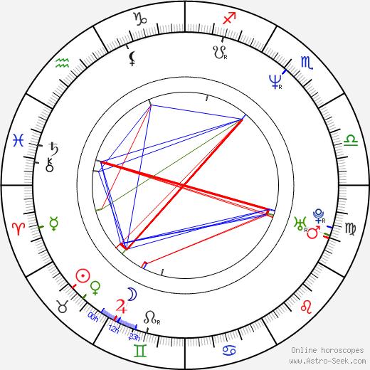 Hironobu Nomura astro natal birth chart, Hironobu Nomura horoscope, astrology