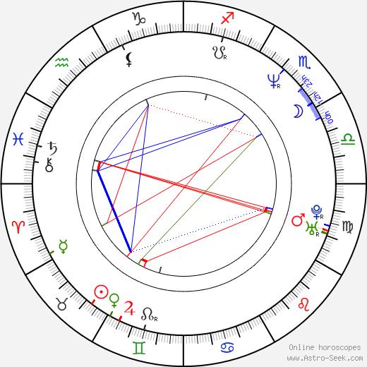 Джон Андерсон John Anderson день рождения гороскоп, John Anderson Натальная карта онлайн
