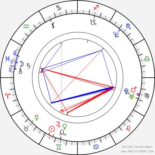 John C. Reilly astro natal birth chart, John C. Reilly horoscope, astrology