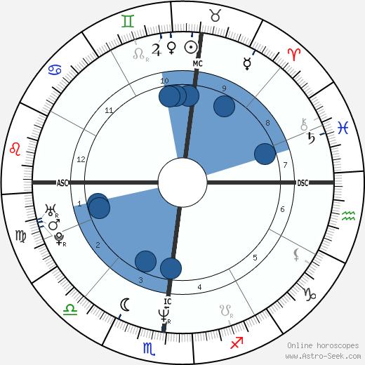 John McMahon wikipedia, horoscope, astrology, instagram