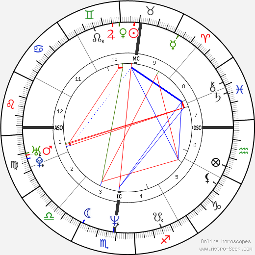 John McMahon tema natale, oroscopo, John McMahon oroscopi gratuiti, astrologia