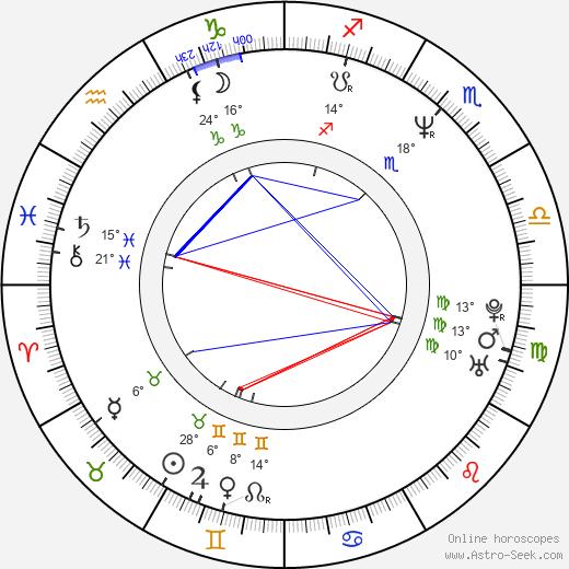 Joshua Beckett birth chart, biography, wikipedia 2020, 2021