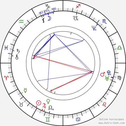 Joshua Beckett birth chart, Joshua Beckett astro natal horoscope, astrology