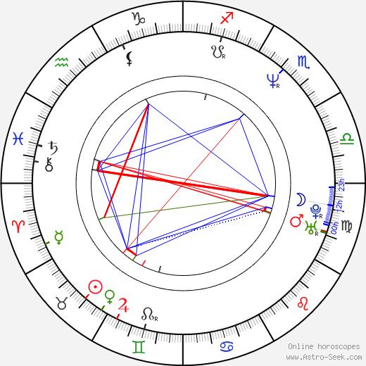 Linda Evangelista birth chart, Linda Evangelista astro natal horoscope, astrology