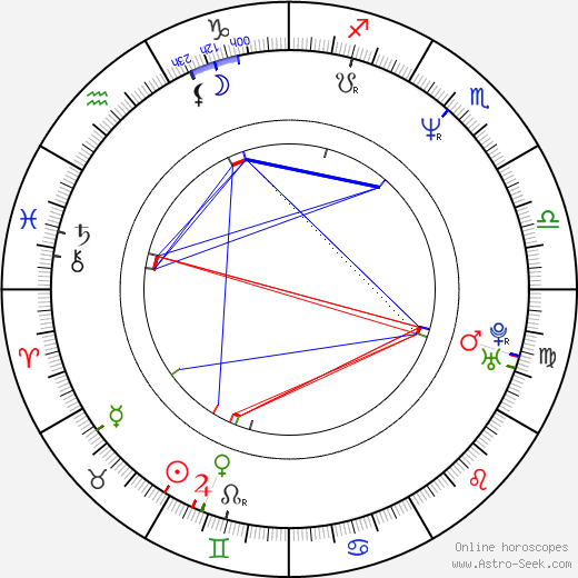 Maile Flanagan birth chart, Maile Flanagan astro natal horoscope, astrology
