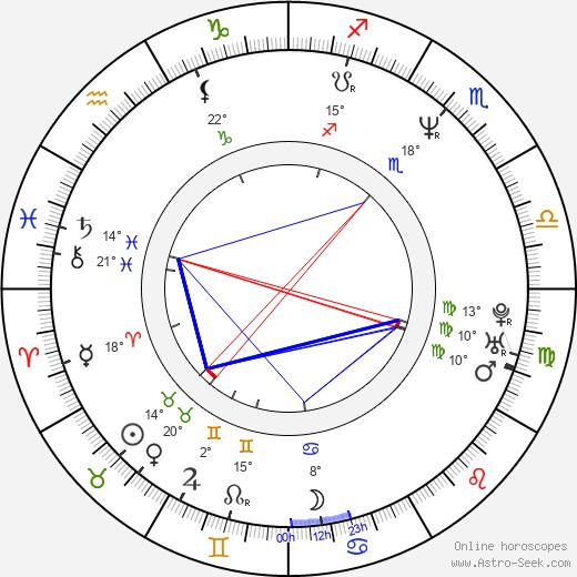 Mark Keller birth chart, biography, wikipedia 2020, 2021