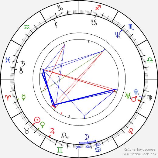 Mark Keller birth chart, Mark Keller astro natal horoscope, astrology