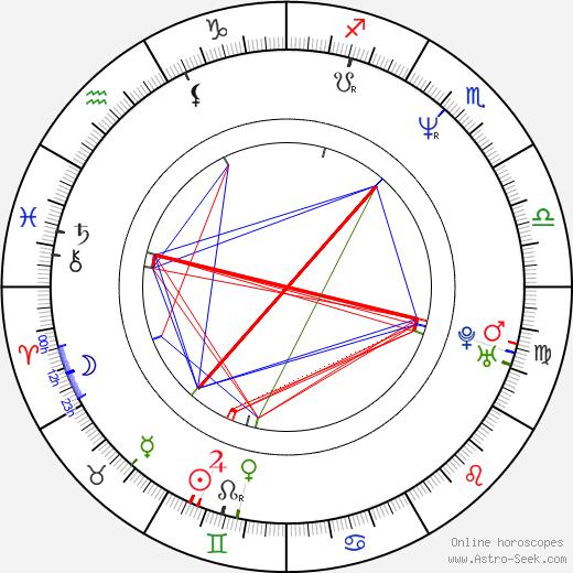 Mary McGuckian birth chart, Mary McGuckian astro natal horoscope, astrology