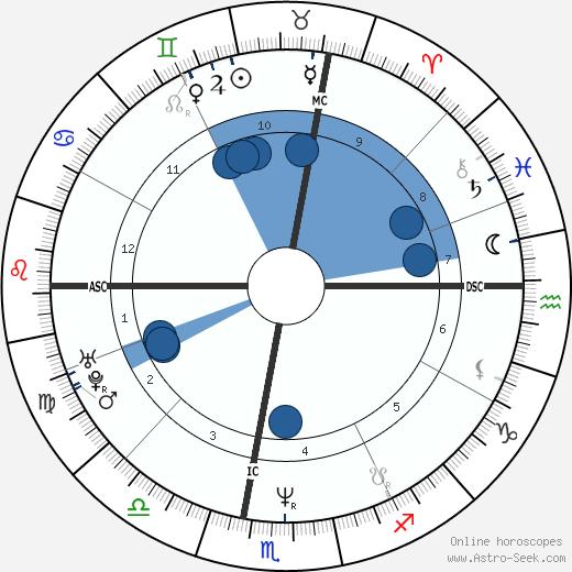 Massimo Ceccherini wikipedia, horoscope, astrology, instagram