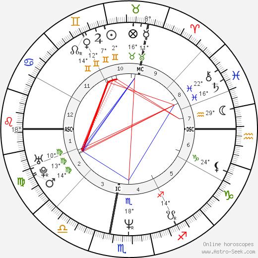 Massimo Ceccherini birth chart, biography, wikipedia 2020, 2021