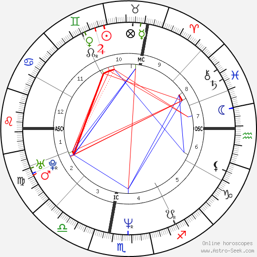 Massimo Ceccherini birth chart, Massimo Ceccherini astro natal horoscope, astrology