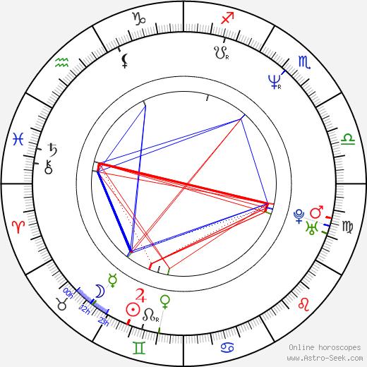 Matthew Porretta день рождения гороскоп, Matthew Porretta Натальная карта онлайн