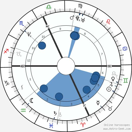 Maya Kaimal wikipedia, horoscope, astrology, instagram