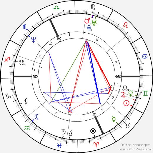 Maya Kaimal tema natale, oroscopo, Maya Kaimal oroscopi gratuiti, astrologia