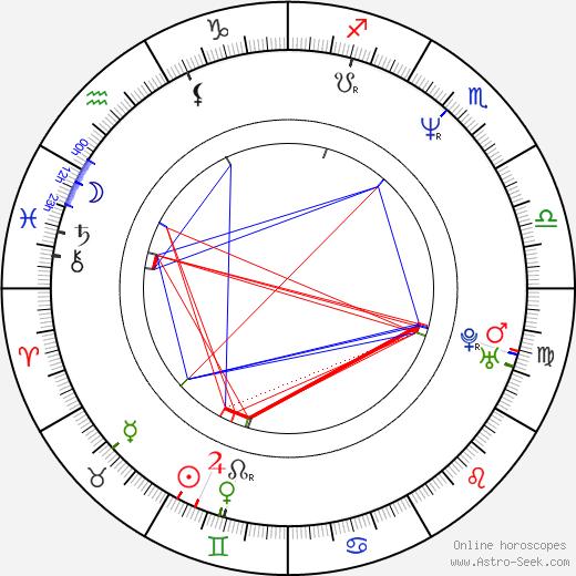 Melissa McBride birth chart, Melissa McBride astro natal horoscope, astrology