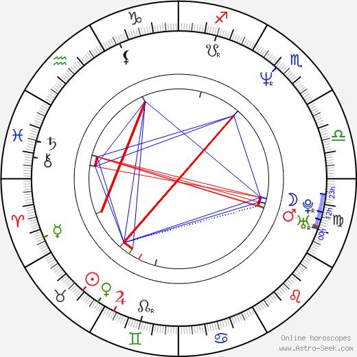 Mikhail Brashinskiy astro natal birth chart, Mikhail Brashinskiy horoscope, astrology