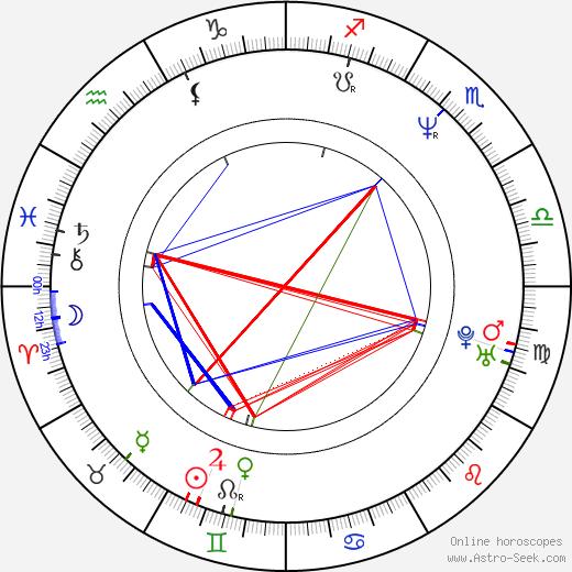 Miloslava Vostrá tema natale, oroscopo, Miloslava Vostrá oroscopi gratuiti, astrologia