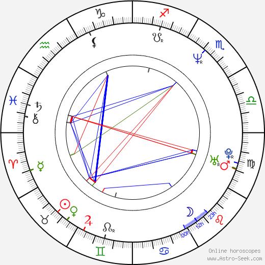 Miroslava Součková день рождения гороскоп, Miroslava Součková Натальная карта онлайн