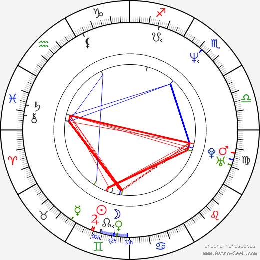 Nancy Pimental astro natal birth chart, Nancy Pimental horoscope, astrology