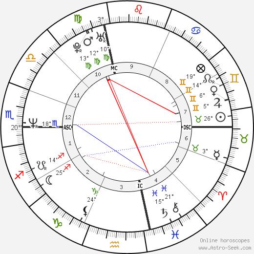 Paige Turco birth chart, biography, wikipedia 2020, 2021