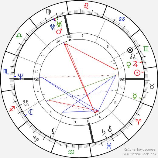 Paige Turco birth chart, Paige Turco astro natal horoscope, astrology