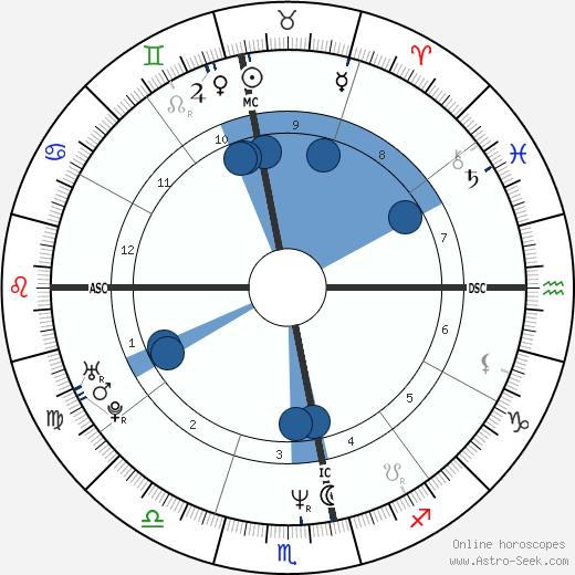 Raí wikipedia, horoscope, astrology, instagram