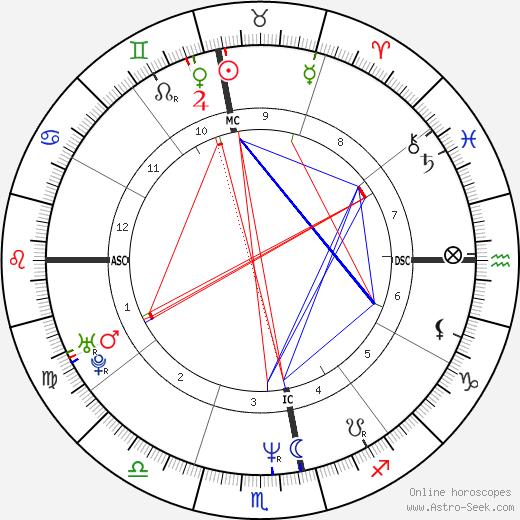 Raí tema natale, oroscopo, Raí oroscopi gratuiti, astrologia