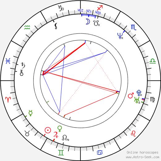Ralph Saenz birth chart, Ralph Saenz astro natal horoscope, astrology