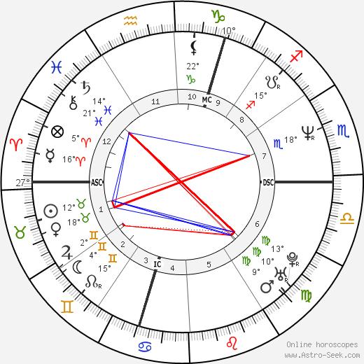 Rob Brydon birth chart, biography, wikipedia 2018, 2019