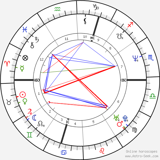 Rob Brydon astro natal birth chart, Rob Brydon horoscope, astrology