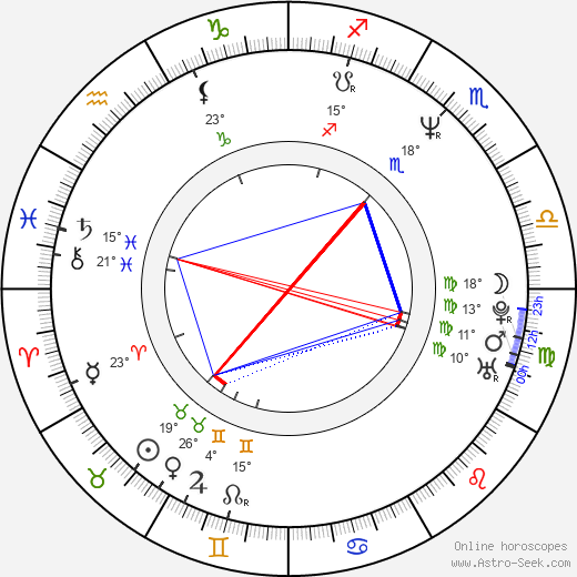 Roswitha Meyer birth chart, biography, wikipedia 2018, 2019