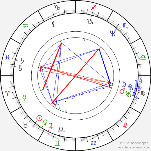 Roswitha Meyer astro natal birth chart, Roswitha Meyer horoscope, astrology