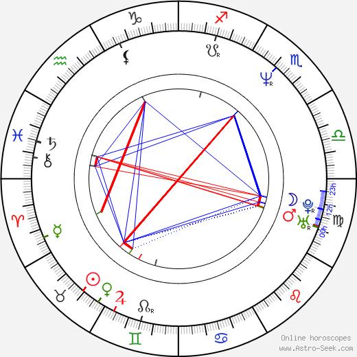 Roswitha Meyer birth chart, Roswitha Meyer astro natal horoscope, astrology