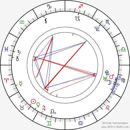 Steve Yzerman birth chart, Steve Yzerman astro natal horoscope, astrology